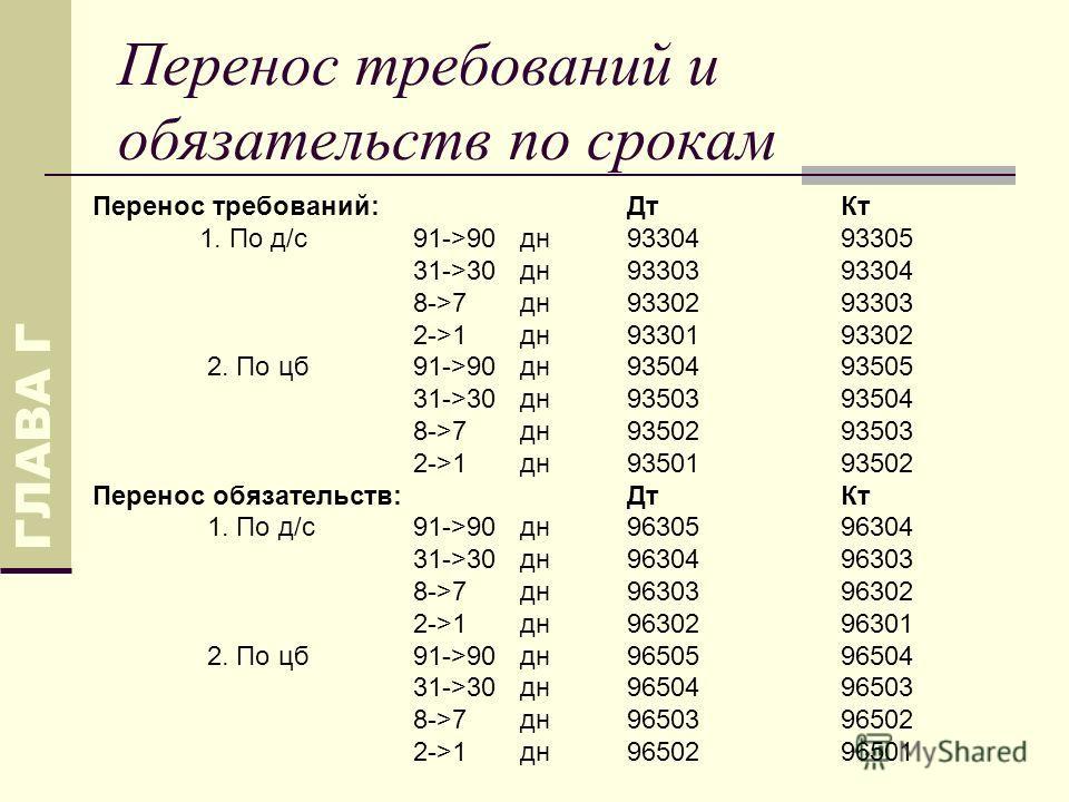 Перенос требований и обязательств по срокам ГЛАВА Г Перенос требований:ДтКт 1. По д/с91->90 дн9330493305 31->30 дн9330393304 8->7дн9330293303 2->1дн9330193302 2. По цб91->90дн9350493505 31->30дн9350393504 8->7дн9350293503 2->1дн9350193502 Перенос обя
