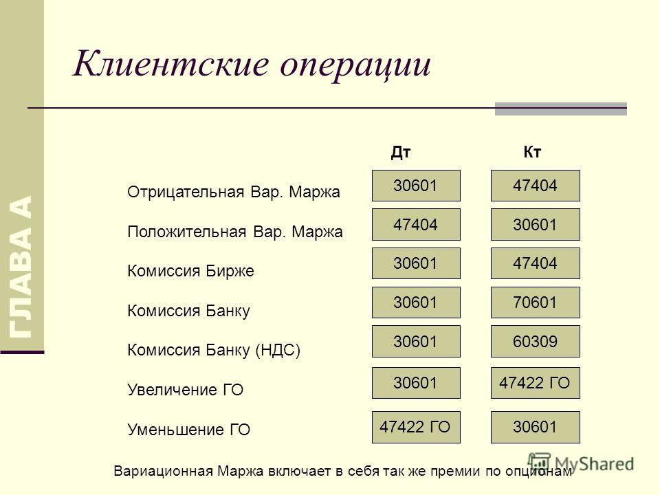 Клиентские операции ДтКт Отрицательная Вар. Маржа Положительная Вар. Маржа Комиссия Бирже Комиссия Банку Комиссия Банку (НДС) Увеличение ГО Уменьшение ГО ГЛАВА А 3060147404 3060147404 3060147404 70601 60309 30601 47422 ГО 30601 Вариационная Маржа вкл