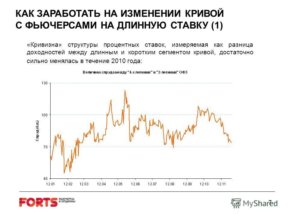 7 КАК ЗАРАБОТАТЬ НА ИЗМЕНЕНИИ КРИВОЙ С ФЬЮЧЕРСАМИ НА ДЛИННУЮ СТАВКУ (1) «Кривизна» структуры процентных ставок, измеряемая как разница доходностей между длинным и коротким сегментом кривой, достаточно сильно менялась в течение 2010 года: