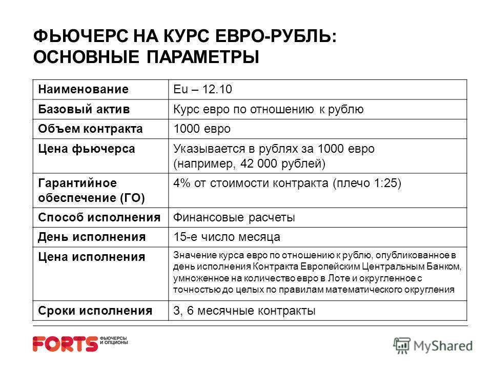 ФЬЮЧЕРС НА КУРС ЕВРО-РУБЛЬ: ОСНОВНЫЕ ПАРАМЕТРЫ НаименованиеEu – 12.10 Базовый активКурс евро по отношению к рублю Объем контракта1000 евро Цена фьючерсаУказывается в рублях за 1000 евро (например, 42 000 рублей) Гарантийное обеспечение (ГО) 4% от сто