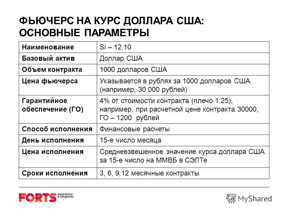 ФЬЮЧЕРС НА КУРС ДОЛЛАРА США: ОСНОВНЫЕ ПАРАМЕТРЫ НаименованиеSi – 12.10 Базовый активДоллар США Объем контракта1000 долларов США Цена фьючерсаУказывается в рублях за 1000 долларов США (например, 30 000 рублей) Гарантийное обеспечение (ГО) 4% от стоимо