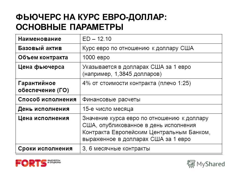 ФЬЮЧЕРС НА КУРС ЕВРО-ДОЛЛАР: ОСНОВНЫЕ ПАРАМЕТРЫ НаименованиеED – 12.10 Базовый активКурс евро по отношению к доллару США Объем контракта1000 евро Цена фьючерсаУказывается в долларах США за 1 евро (например, 1,3845 долларов) Гарантийное обеспечение (Г