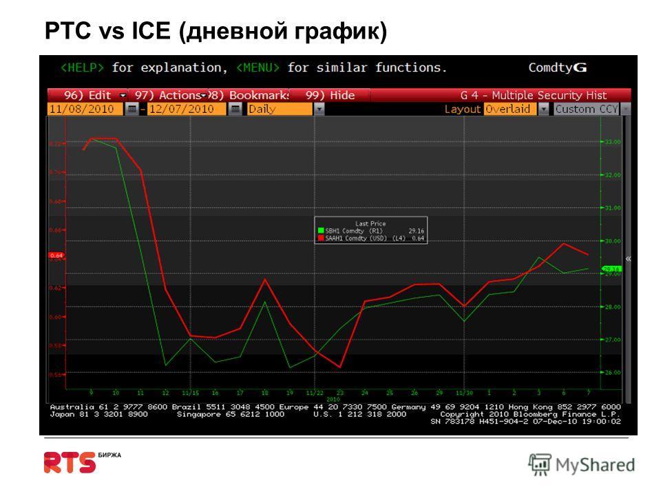РТС vs ICE (дневной график)