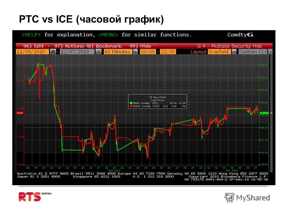 РТС vs ICE (часовой график)