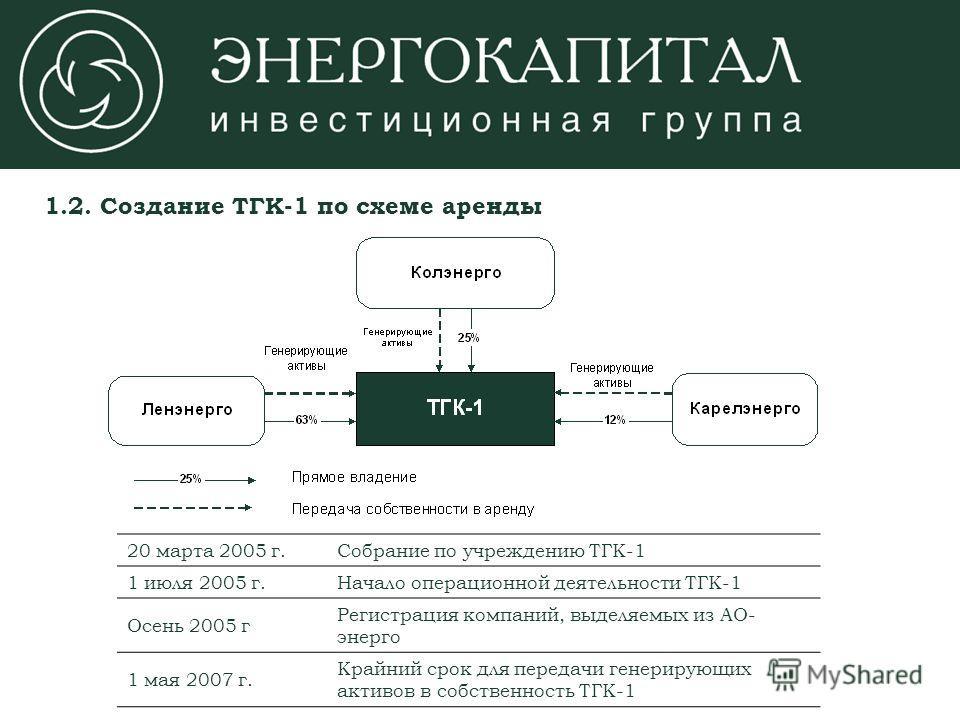 20 марта 2005 г.Собрание по учреждению ТГК-1 1 июля 2005 г.Начало операционной деятельности ТГК-1 Осень 2005 г Регистрация компаний, выделяемых из АО- энерго 1 мая 2007 г. Крайний срок для передачи генерирующих активов в собственность ТГК-1 1.2. Созд