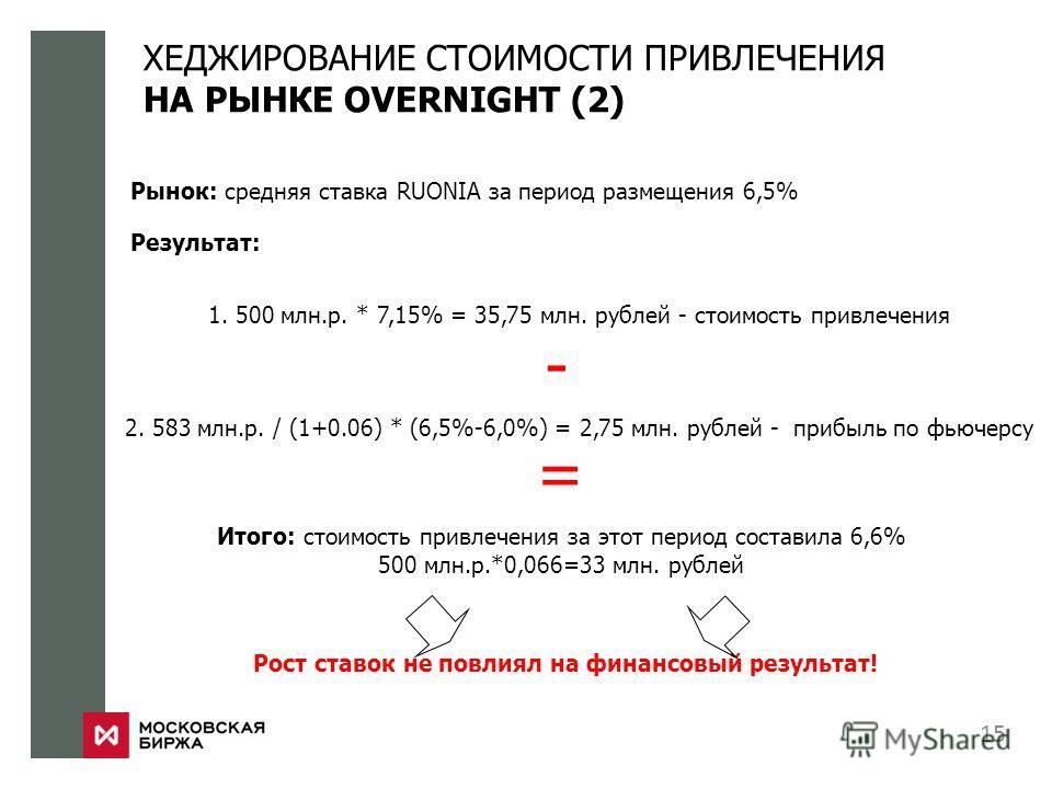 ХЕДЖИРОВАНИЕ СТОИМОСТИ ПРИВЛЕЧЕНИЯ НА РЫНКЕ OVERNIGHT (2) 15 Рынок: средняя ставка RUONIA за период размещения 6,5% Результат: 1. 500 млн.р. * 7,15% = 35,75 млн. рублей - стоимость привлечения 2. 583 млн.р. / (1+0.06) * (6,5%-6,0%) = 2,75 млн. рублей