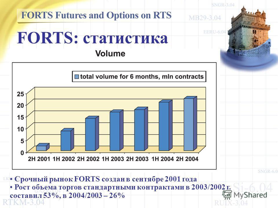 Срочный рынок FORTS создан в сентябре 2001 года Рост объема торгов стандартными контрактами в 2003/2002 г. составил 53%, в 2004/2003 – 26% FORTS: статистика