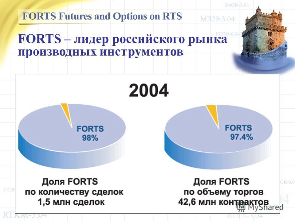 FORTS – лидер российского рынка производных инструментов