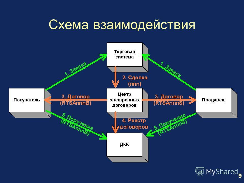 9 Схема взаимодействия