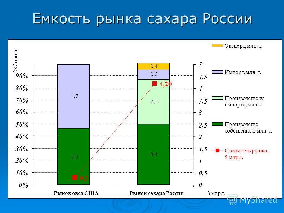 Емкость рынка сахара России 3,4 2,5 0,5 0,4 0% 10% 20% 30% 40% 50% 60% 70% 80% 90% 1,5 1,7 Рынок овса США Рынок сахара России$млрд. % / млн. т. 0 0,5 1 1,5 2 2,5 3 3,5 4 4,5 5 Экспорт, млн. т. Импорт, млн. т. Производство из импорта, млн. т. Производ