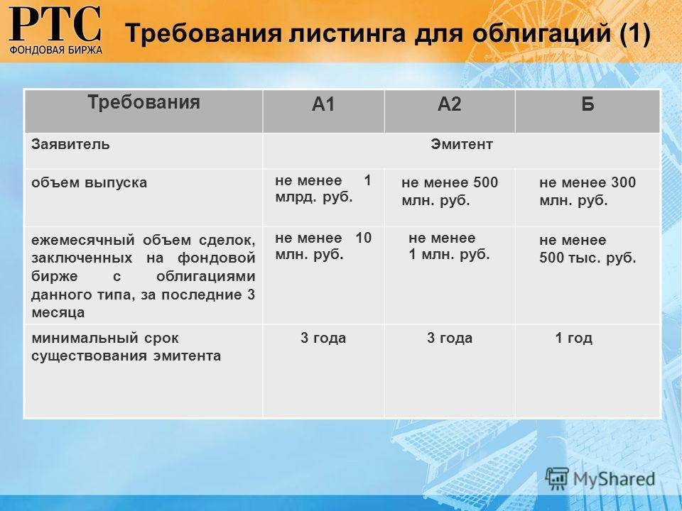 Требования А1А2Б ЗаявительЭмитент объем выпуска не менее 1 млрд. руб. не менее 500 млн. руб. не менее 300 млн. руб. ежемесячный объем сделок, заключенных на фондовой бирже с облигациями данного типа, за последние 3 месяца не менее 10 млн. руб. не мен