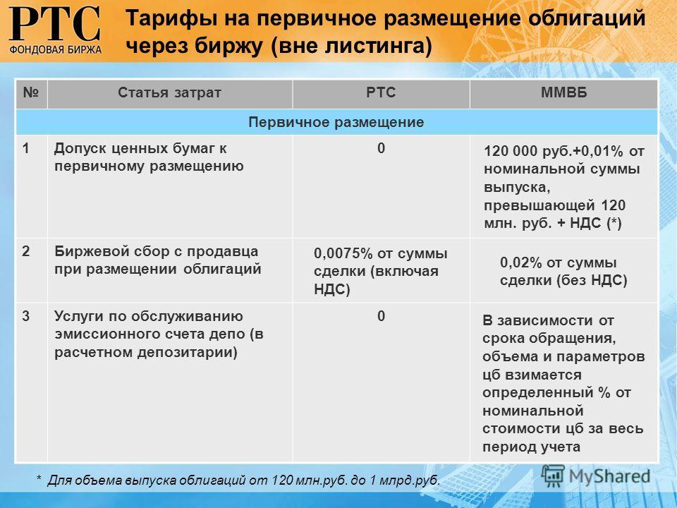 Статья затратРТСММВБ Первичное размещение 1Допуск ценных бумаг к первичному размещению 0 120 000 руб.+0,01% от номинальной суммы выпуска, превышающей 120 млн. руб. + НДС (*) 2Биржевой сбор с продавца при размещении облигаций 0,0075% от суммы сделки (