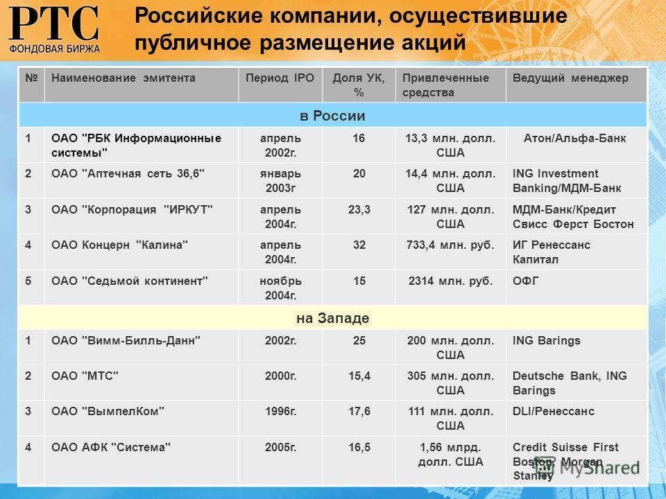 Российские компании, осуществившие публичное размещение акций Наименование эмитентаПериод IPOДоля УК, % Привлеченные средства Ведущий менеджер в России 1ОАО