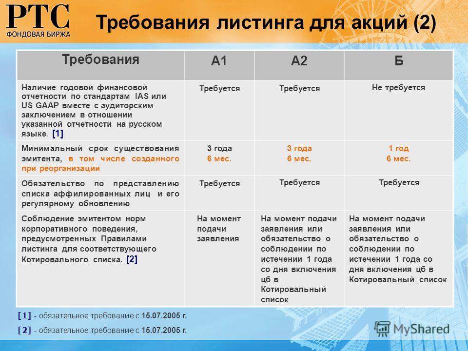 [1] - обязательное требование с 15.07.2005 г. [2] - обязательное требование с 15.07.2005 г. Требования А1А2Б Наличие годовой финансовой отчетности по стандартам IAS или US GAAP вместе с аудиторским заключением в отношении указанной отчетности на русс