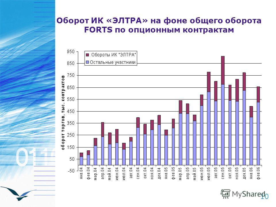 Оборот ИК «ЭЛТРА» на фоне общего оборота FORTS по опционным контрактам 10