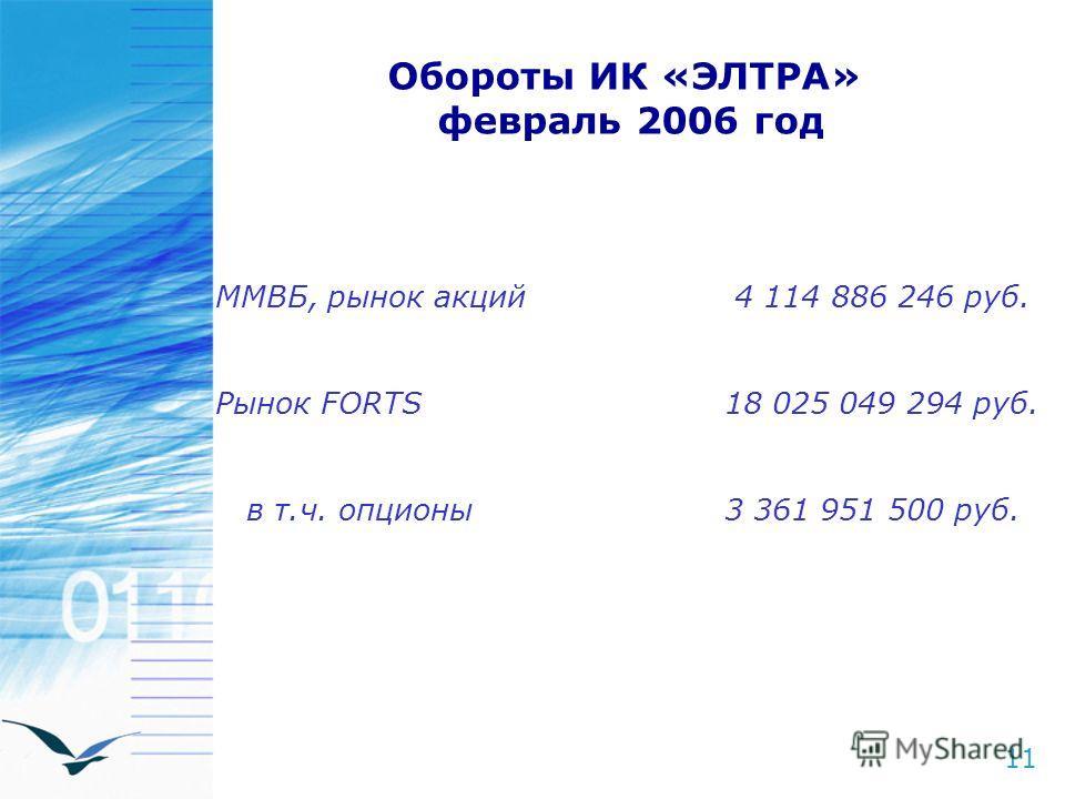 11 Обороты ИК «ЭЛТРА» февраль 2006 год ММВБ, рынок акций 4 114 886 246 руб. Рынок FORTS 18 025 049 294 руб. в т.ч. опционы 3 361 951 500 руб.