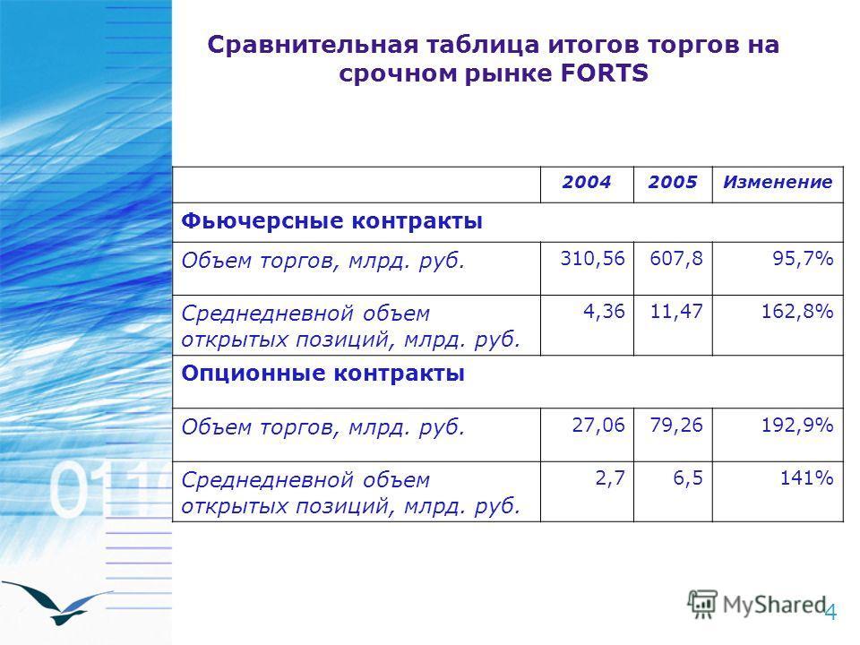 Сравнительная таблица итогов торгов на срочном рынке FORTS 4 20042005Изменение Фьючерсные контракты Объем торгов, млрд. руб. 310,56607,895,7% Среднедневной объем открытых позиций, млрд. руб. 4,3611,47162,8% Опционные контракты Объем торгов, млрд. руб
