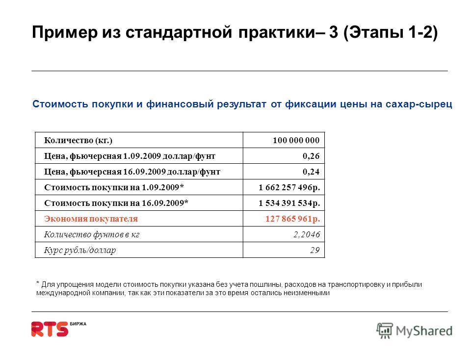Пример из стандартной практики– 3 (Этапы 1-2) Количество (кг.)100 000 000 Цена, фьючерсная 1.09.2009 доллар/фунт0,26 Цена, фьючерсная 16.09.2009 доллар/фунт0,24 Стоимость покупки на 1.09.2009*1 662 257 496р. Стоимость покупки на 16.09.2009*1 534 391