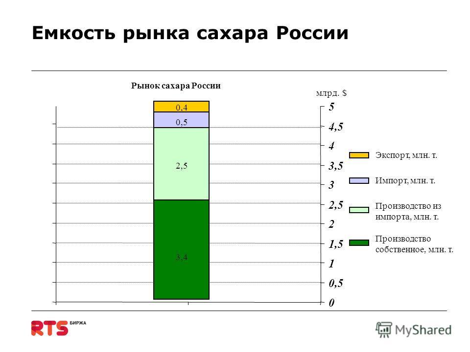 Емкость рынка сахара России 3,4 2,5 0,5 0,4 Рынок сахара России $млрд. 0 0,5 1 1,5 2 2,5 3 3,5 4 4,5 5 Экспорт, млн. т. Импорт, млн. т. Производство из импорта, млн. т. Производство собственное, млн. т.