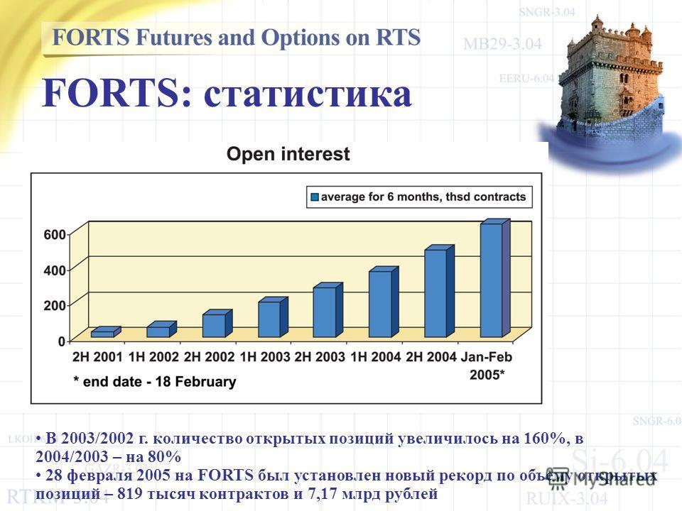 В 2003/2002 г. количество открытых позиций увеличилось на 160%, в 2004/2003 – на 80% 28 февраля 2005 на FORTS был установлен новый рекорд по объему открытых позиций – 819 тысяч контрактов и 7,17 млрд рублей FORTS: статистика