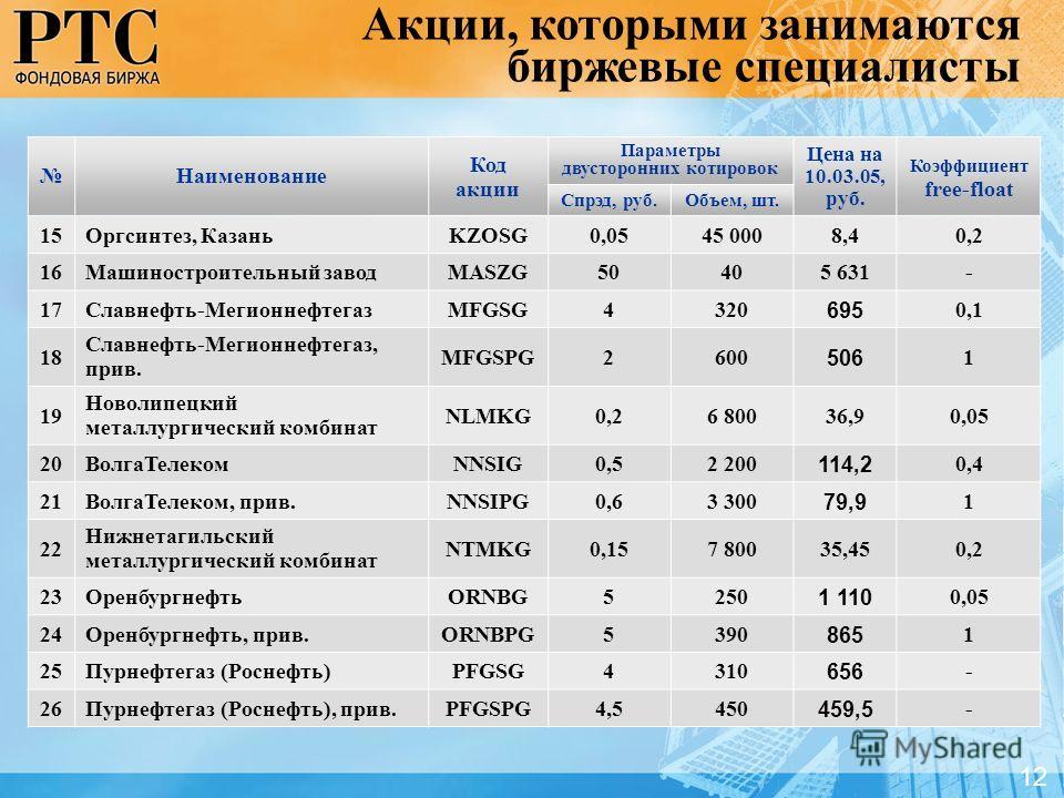 Наименование Код акции Параметры двусторонних котировок Цена на 10.03.05, руб. Коэффициент free-float Спрэд, руб.Объем, шт. 15Оргсинтез, КазаньKZOSG0,0545 0008,40,2 16Машиностроительный заводMASZG50405 631- 17Славнефть-МегионнефтегазMFGSG4320 695 0,1
