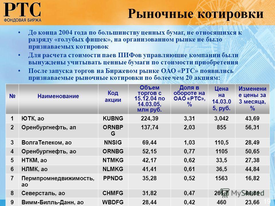 Наименование Код акции Объем торгов с 15.12.04 по 14.03.05, млн руб. Доля в обороте на ОАО «РТС», % Цена на 14.03.0 5, руб. Изменени е цены за 3 месяца, % 1ЮТК, аоKUBNG224,393,313,04243,69 2Оренбургнефть, апORNBP G 137,742,0385556,31 3ВолгаТелеком, а