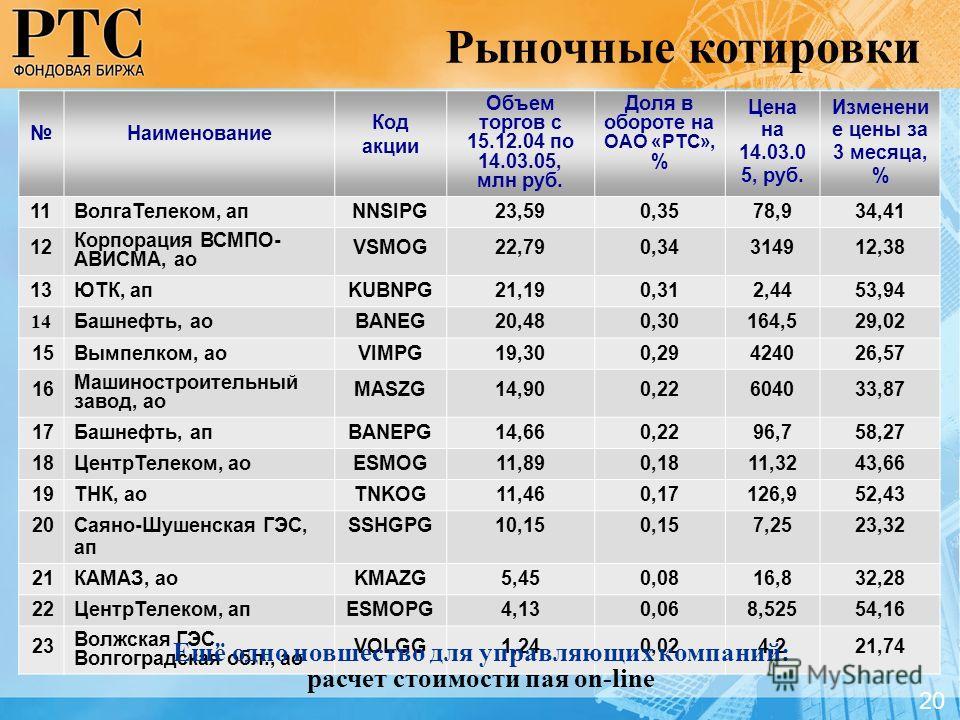 Наименование Код акции Объем торгов с 15.12.04 по 14.03.05, млн руб. Доля в обороте на ОАО «РТС», % Цена на 14.03.0 5, руб. Изменени е цены за 3 месяца, % 11ВолгаТелеком, апNNSIPG23,590,3578,934,41 12 Корпорация ВСМПО- АВИСМА, ао VSMOG22,790,34314912