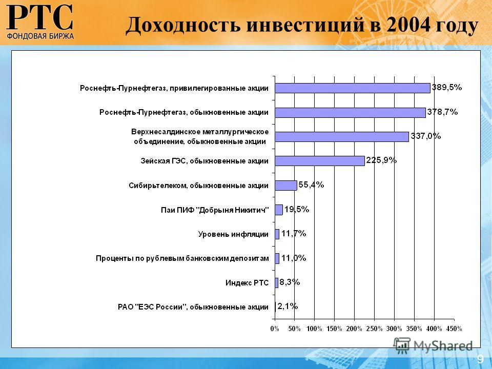 Доходность инвестиций в 2004 году 9