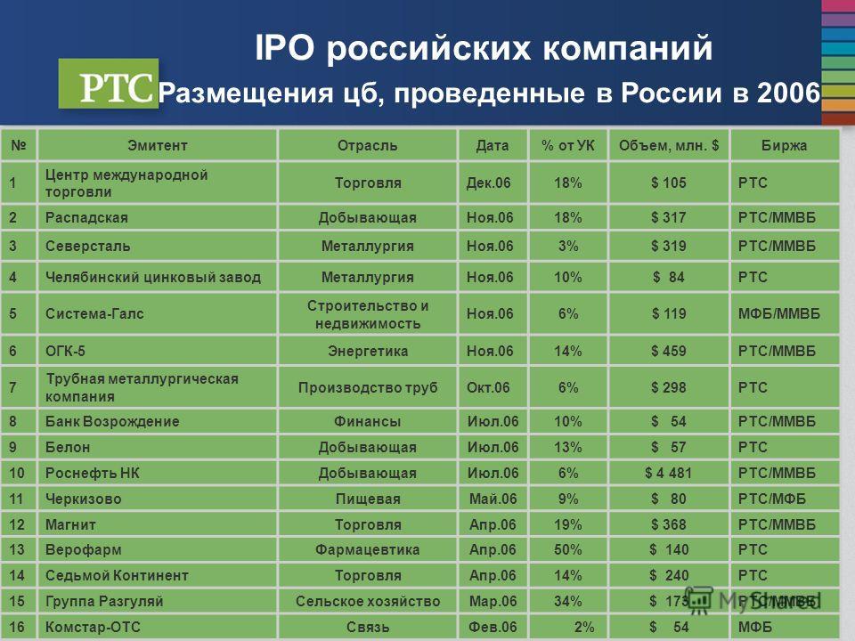 IPO российских компаний Размещения цб, проведенные в России в 2006 В таблице приведены общие объемы размещений ЭмитентОтрасльДата% от УКОбъем, млн. $Биржа 1 Центр международной торговли ТорговляДек.0618%$ 105РТС 2РаспадскаяДобывающаяНоя.0618%$ 317РТС