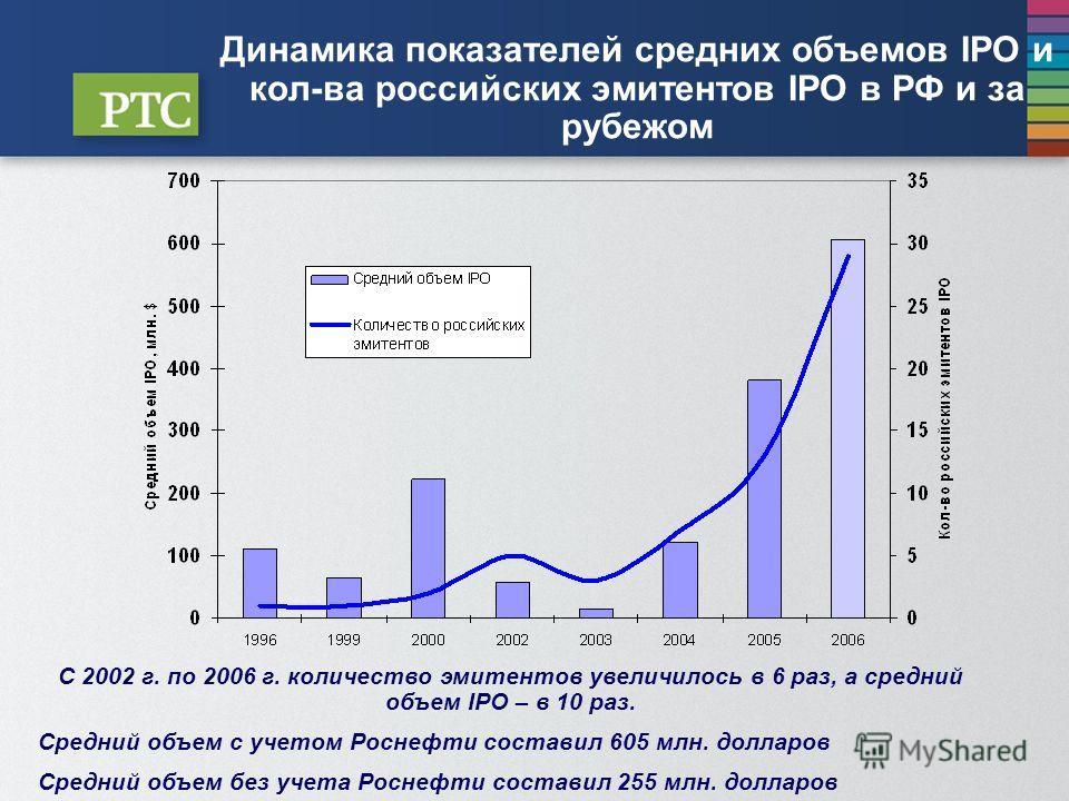 Динамика показателей средних объемов IPO и кол-ва российских эмитентов IPO в РФ и за рубежом C 2002 г. по 2006 г. количество эмитентов увеличилось в 6 раз, а средний объем IPO – в 10 раз. Средний объем с учетом Роснефти составил 605 млн. долларов Сре