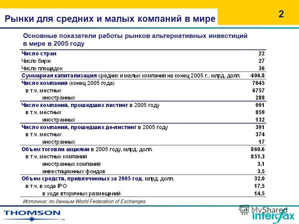Рынки для средних и малых компаний в мире 2 Источник: по данным World Federation of Exchanges Основные показатели работы рынков альтернативных инвестиций в мире в 2005 году