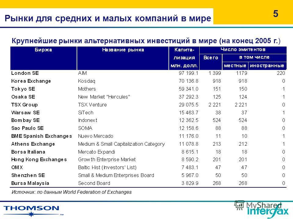 Рынки для средних и малых компаний в мире 5 Крупнейшие рынки альтернативных инвестиций в мире (на конец 2005 г.) Источник: по данным World Federation of Exchanges