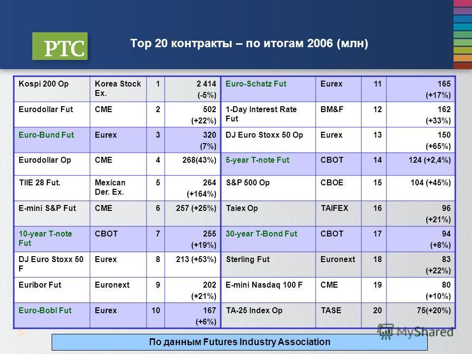 W W W. R T S. R U Top 20 контракты – по итогам 2006 (млн) Kospi 200 OpKorea Stock Ex. 12 414 (-5%) Euro-Schatz FutEurex11165 (+17%) Eurodollar FutCME2502 (+22%) 1-Day Interest Rate Fut BM&F12162 (+33%) Euro-Bund FutEurex3320 (7%) DJ Euro Stoxx 50 OpE