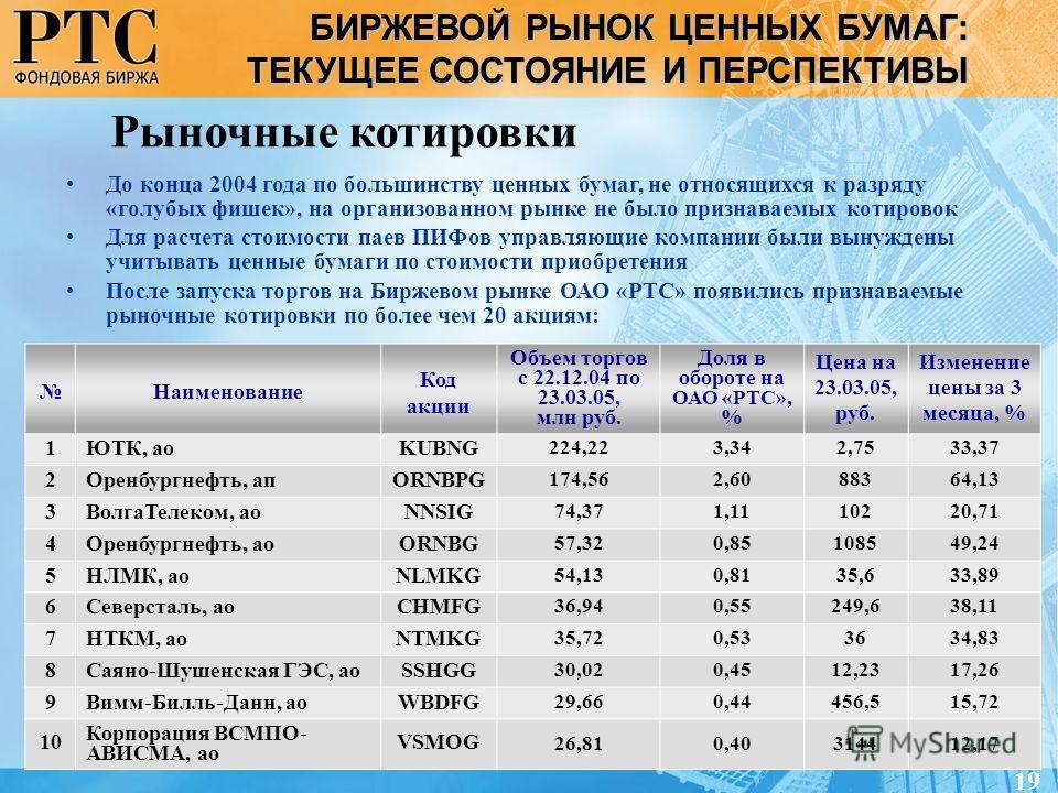 Наименование Код акции Объем торгов с 22.12.04 по 23.03.05, млн руб. Доля в обороте на ОАО «РТС», % Цена на 23.03.05, руб. Изменение цены за 3 месяца, % 1ЮТК, аоKUBNG 224,223,342,7533,37 2Оренбургнефть, апORNBPG 174,562,6088364,13 3ВолгаТелеком, аоNN