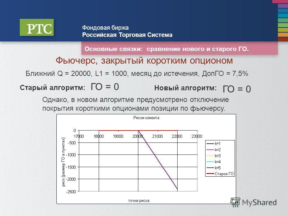 Основные связки: сравнение нового и старого ГО. Фондовая биржа Российская Торговая Система Фьючерс, закрытый коротким опционом Ближний Q = 20000, L1 = 1000, месяц до истечения, ДопГО = 7,5% Старый алгоритм: Новый алгоритм: ГО = 0 Однако, в новом алго
