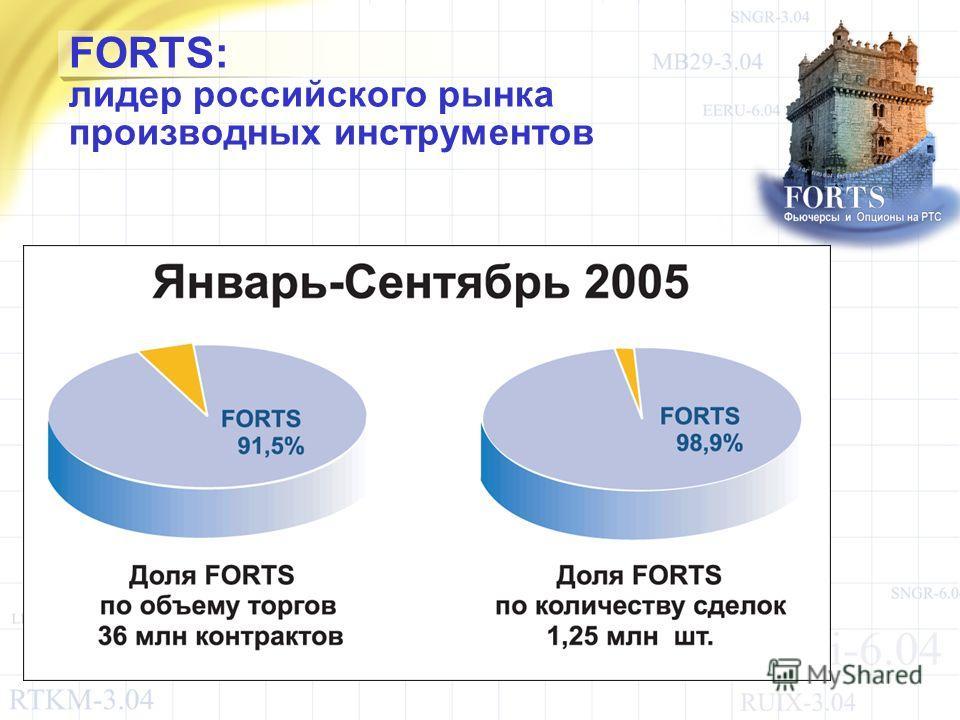 FORTS: лидер российского рынка производных инструментов