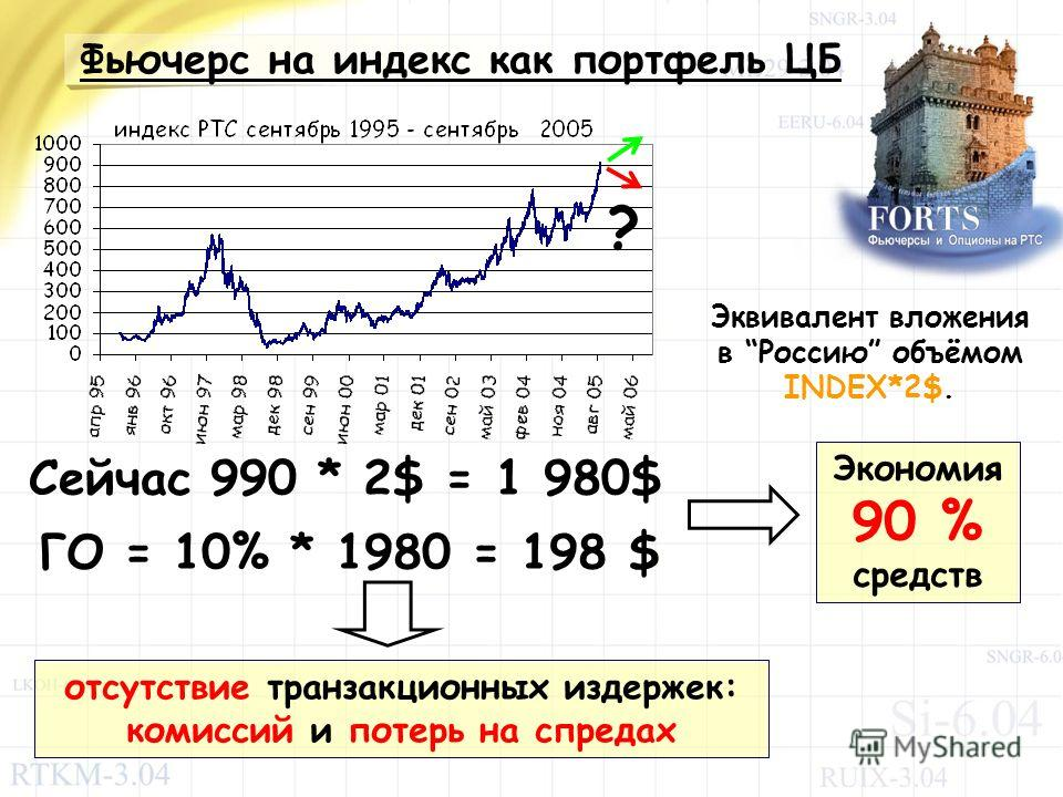Фьючерс на индекс как портфель ЦБ ? Эквивалент вложения в Россию объёмом INDEX*2$. Сейчас 990 * 2$ = 1 980$ ГО = 10% * 1980 = 198 $ Экономия 90 % средств отсутствие транзакционных издержек: комиссий и потерь на спредах