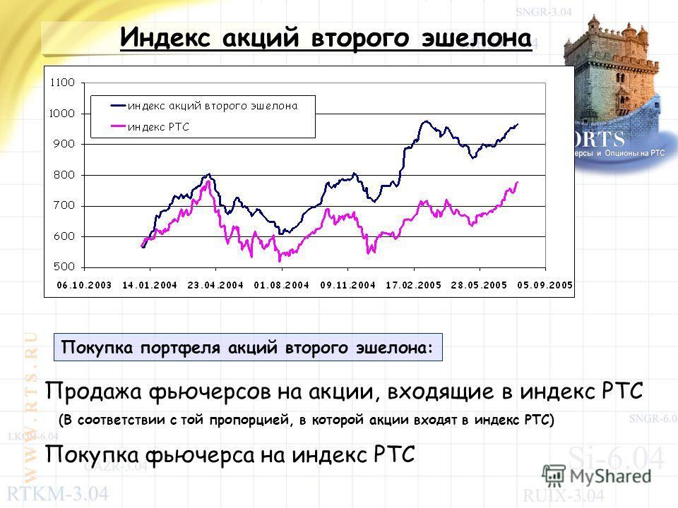 W W W. R T S. R U Индекс акций второго эшелона Покупка портфеля акций второго эшелона: Продажа фьючерсов на акции, входящие в индекс РТС Покупка фьючерса на индекс РТС (В соответствии с той пропорцией, в которой акции входят в индекс РТС)