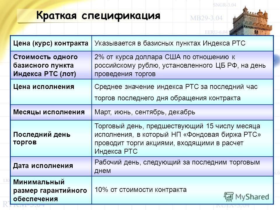 Цена (курс) контрактаУказывается в базисных пунктах Индекса РТС Стоимость одного базисного пункта Индекса РТС (лот) 2% от курса доллара США по отношению к российскому рублю, установленного ЦБ РФ, на день проведения торгов Цена исполнения Среднее знач
