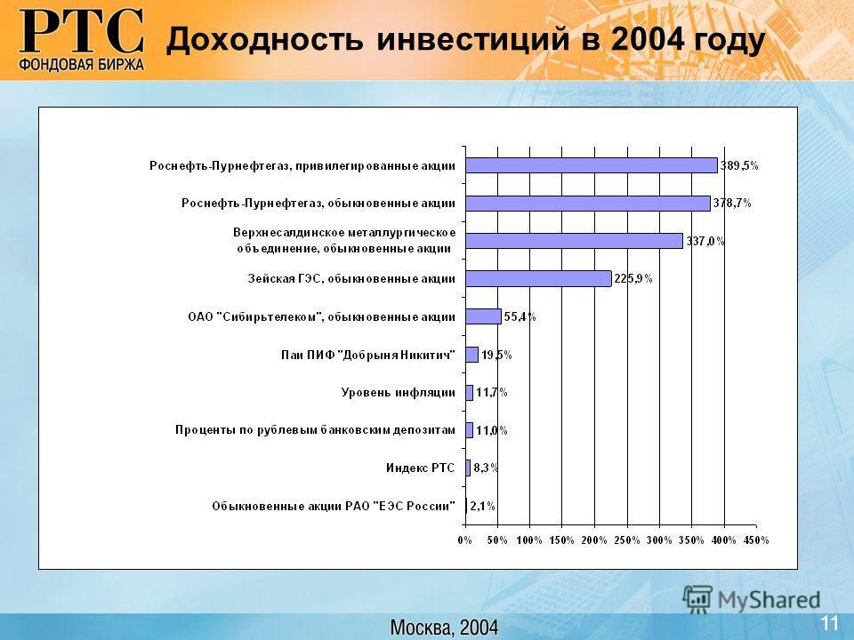 Доходность инвестиций в 2004 году 11