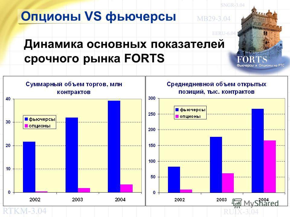 Опционы VS фьючерсы Динамика основных показателей срочного рынка FORTS