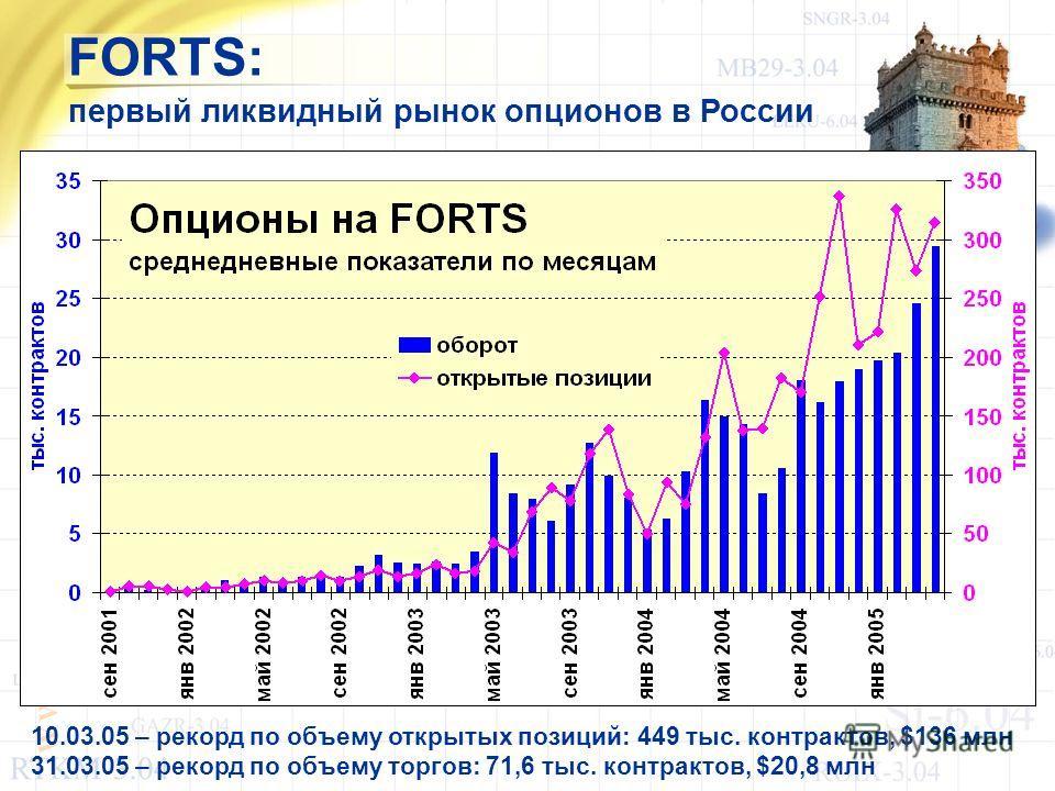 W W W. R T S. R U FORTS: первый ликвидный рынок опционов в России 10.03.05 – рекорд по объему открытых позиций: 449 тыс. контрактов, $136 млн 31.03.05 – рекорд по объему торгов: 71,6 тыс. контрактов, $20,8 млн