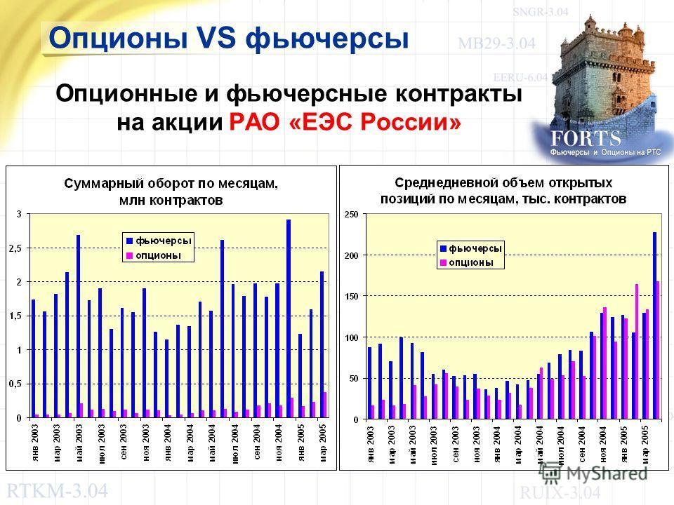 Опционные и фьючерсные контракты на акции РАО «ЕЭС России» Опционы VS фьючерсы