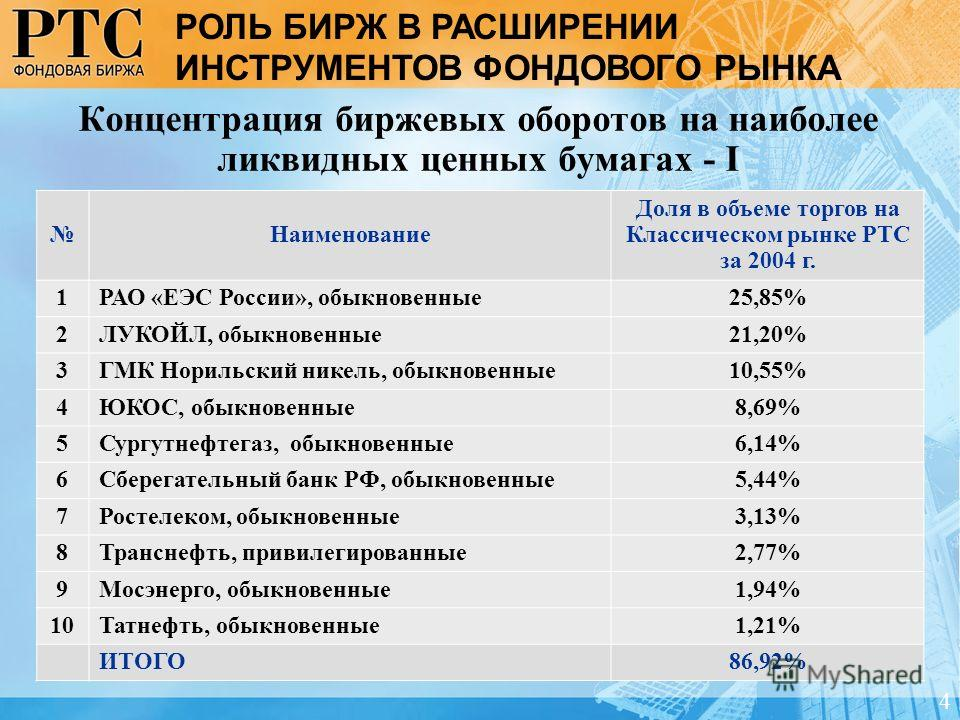 Концентрация биржевых оборотов на наиболее ликвидных ценных бумагах - I Наименование Доля в объеме торгов на Классическом рынке РТС за 2004 г. 1РАО «ЕЭС России», обыкновенные25,85% 2ЛУКОЙЛ, обыкновенные21,20% 3ГМК Норильский никель, обыкновенные10,55