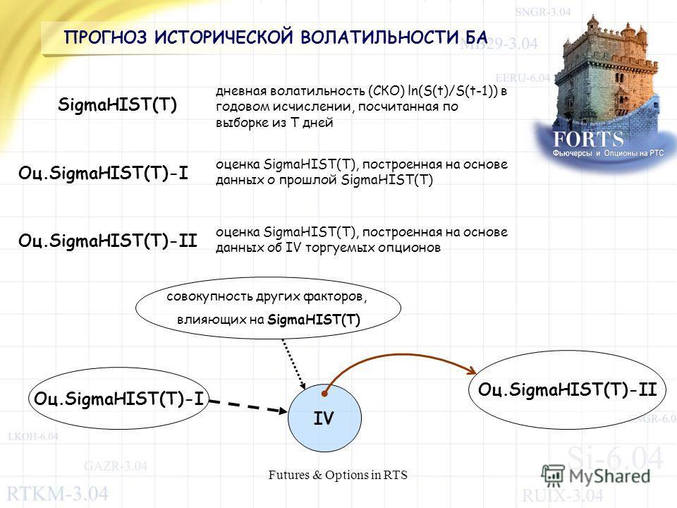 Futures & Options in RTS ПРОГНОЗ ИСТОРИЧЕСКОЙ ВОЛАТИЛЬНОСТИ БА SigmaHIST(T) дневная волатильность (СКО) ln(S(t)/S(t-1)) в годовом исчислении, посчитанная по выборке из T дней Оц.SigmaHIST(T)-I оценка SigmaHIST(T), построенная на основе данных о прошл