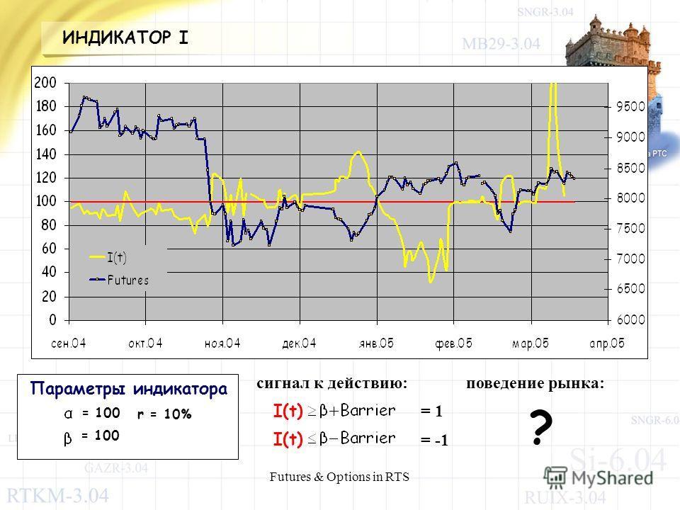 Futures & Options in RTS = 100 r = 10% Параметры индикатора сигнал к действию: I(t) поведение рынка: ? = 1 = -1 ИНДИКАТОР I