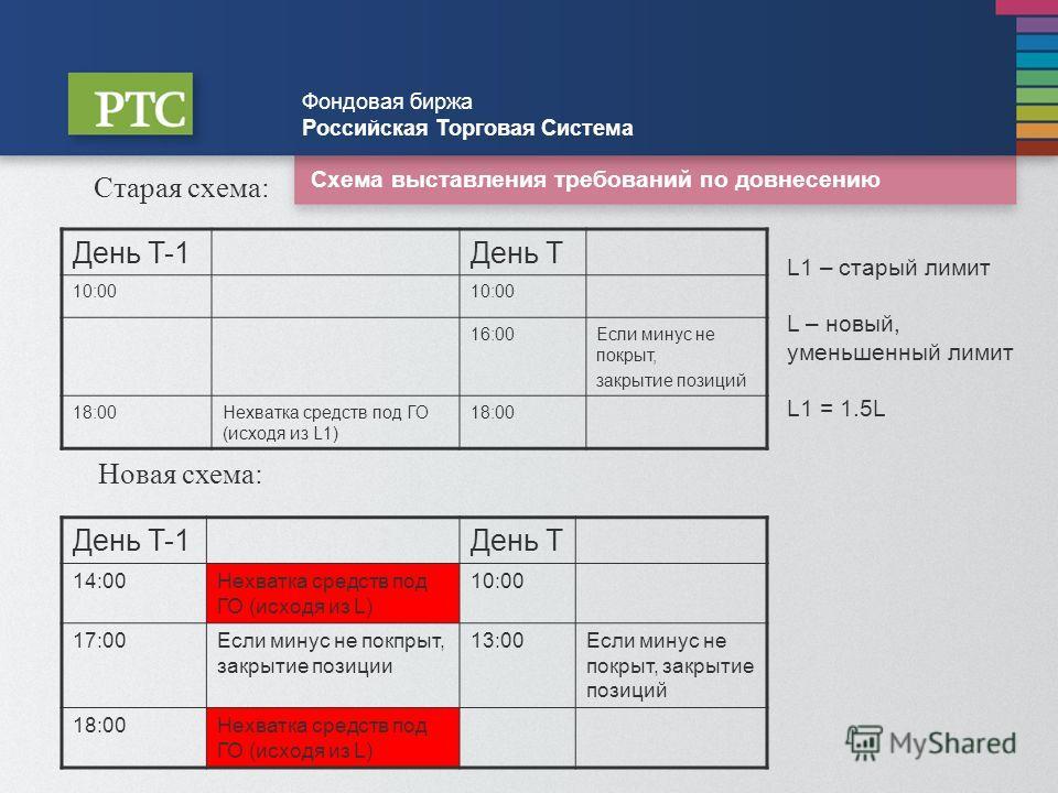 Схема выставления требований по довнесению Фондовая биржа Российская Торговая Система Старая схема: День T-1День T 10:00 16:00Если минус не покрыт, закрытие позиций 18:00Нехватка средств под ГО (исходя из L1) 18:00 Новая схема: L1 – старый лимит L –