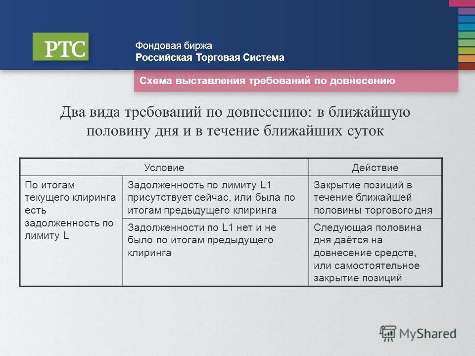 Схема выставления требований по довнесению Фондовая биржа Российская Торговая Система Два вида требований по довнесению: в ближайшую половину дня и в течение ближайших суток УсловиеДействие По итогам текущего клиринга есть задолженность по лимиту L З
