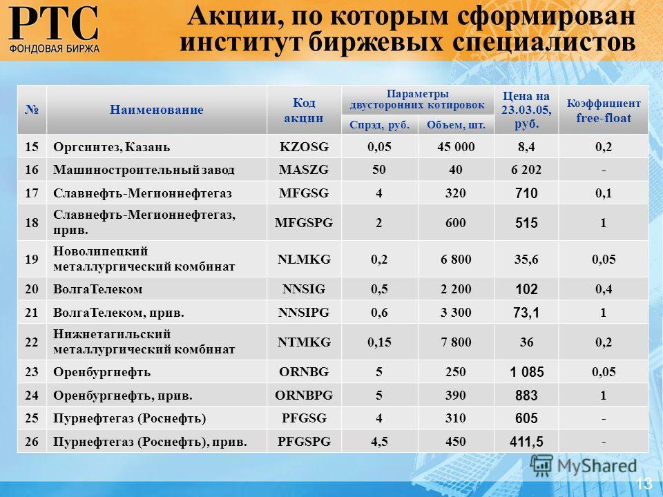 Наименование Код акции Параметры двусторонних котировок Цена на 23.03.05, руб. Коэффициент free-float Спрэд, руб.Объем, шт. 15Оргсинтез, КазаньKZOSG0,0545 0008,40,2 16Машиностроительный заводMASZG50406 202- 17Славнефть-МегионнефтегазMFGSG4320 710 0,1