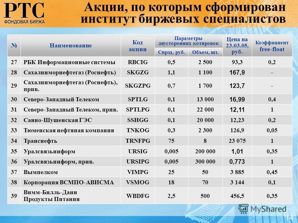 14 Наименование Код акции Параметры двусторонних котировок Цена на 23.03.05, руб. Коэффициент free-float Спрэд, руб.Объем, шт. 27РБК Информационные системыRBCIG0,52 50093,30,2 28Сахалинморнефтегаз (Роснефть)SKGZG1,11 100 167,9 - 29 Сахалинморнефтегаз